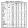 Chemical Resistance Data, Chemical Resistance